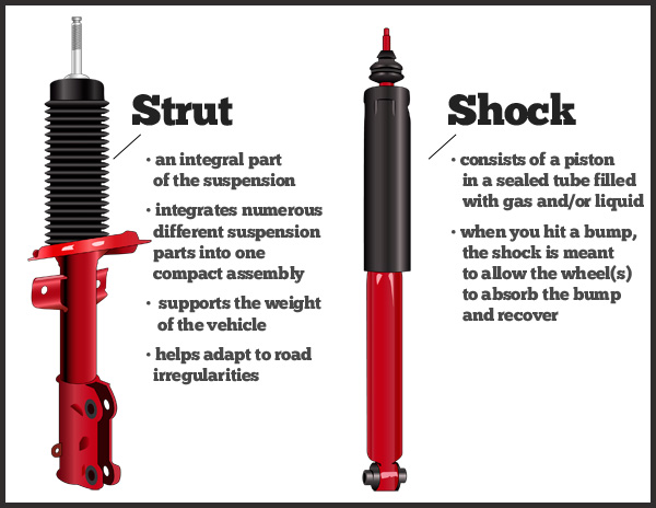 The difference between shocks and struts, and when do we need to replace them?
